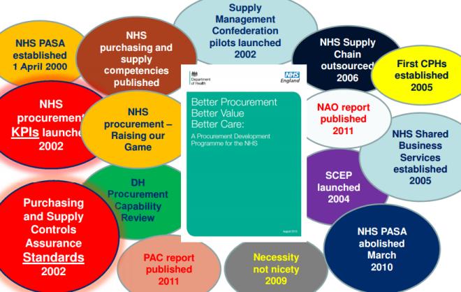 Initiativ på innkjøpsfronten i NHS