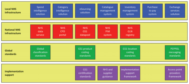 NHS_eproc_architecture